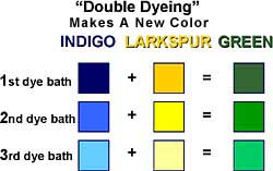 Description: Double-dying makes more colors