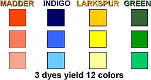 Description: Three dyes yield twelve colors